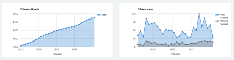 Twitter growth with Owlead